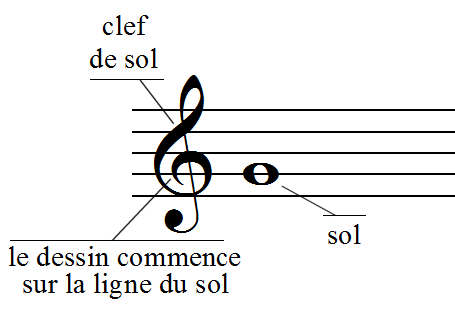 Connaître Les Notes De Musique Leçon 1