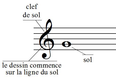 La clef de sol et la note SOL